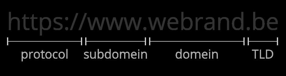 WEBRAND gratis inspiratie - Het juiste lettertype kiezen voor elk ontwerp - url